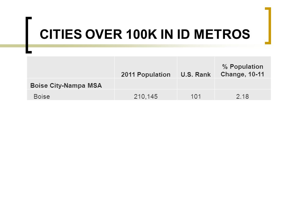 2011 PopulationU.S. Rank % Population Change, 10-11 Boise City-Nampa MSA Boise210,1451012.18 CITIES OVER 100K IN ID METROS