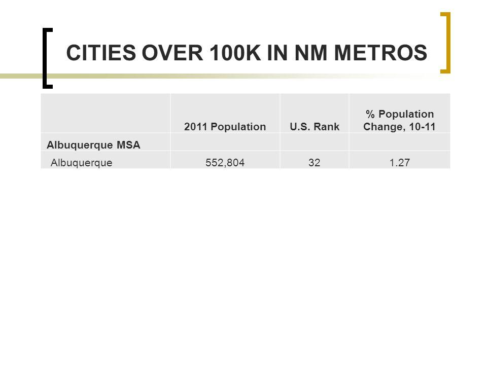 2011 PopulationU.S.