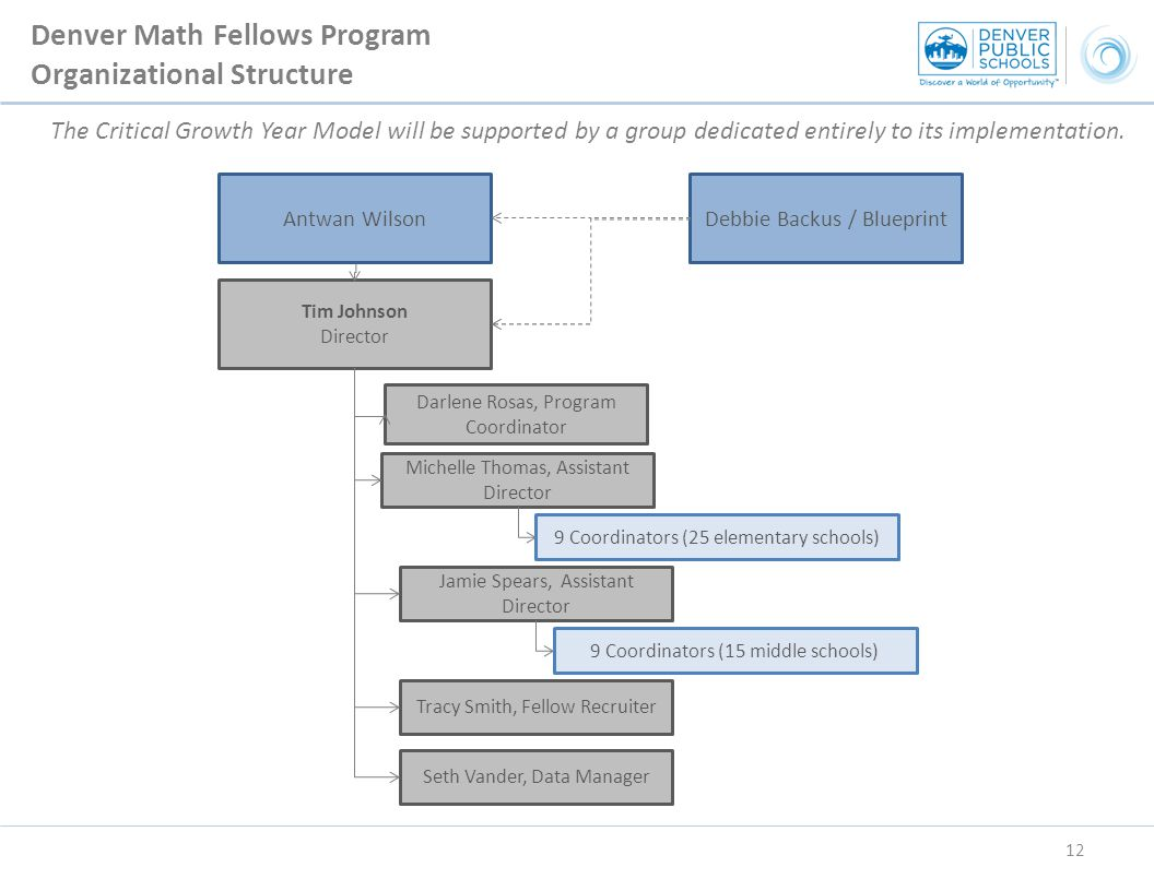 Denver math fellows program critical growth year model introductory tim johnson director jamie spears assistant director 9 coordinators 15 middle schools michelle malvernweather Choice Image