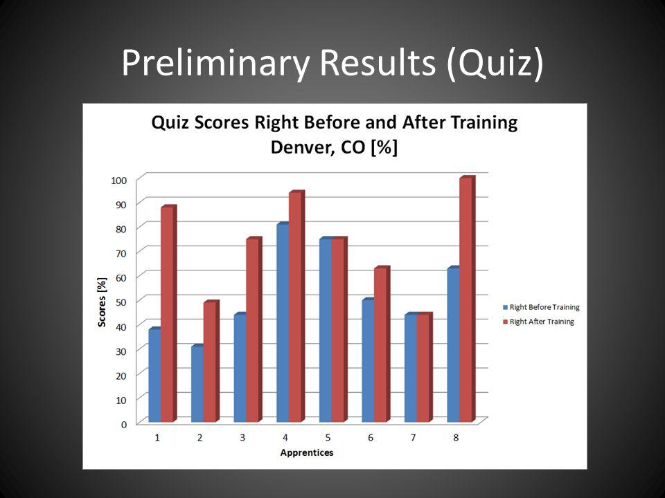 Preliminary Results (Quiz)