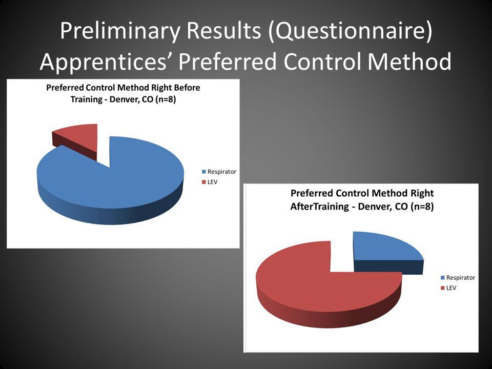 Preliminary Results (Questionnaire) Apprentices' Preferred Control Method
