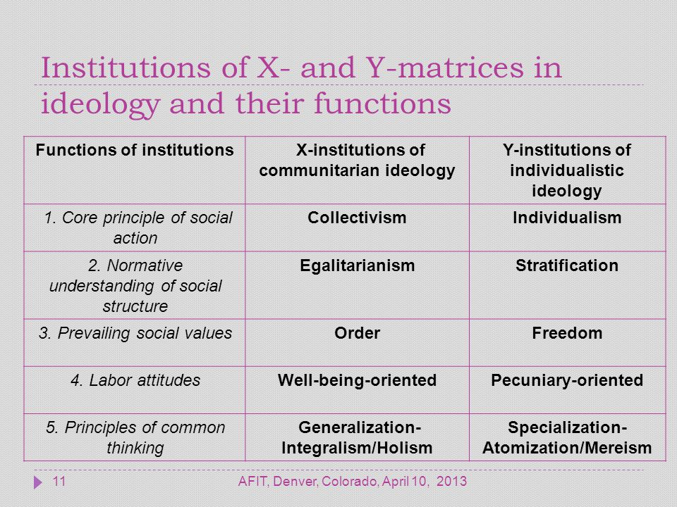 Institutions of X- and Y-matrices in ideology and their functions AFIT, Denver, Colorado, April 10, 201311 Functions of institutionsX-institutions of communitarian ideology Y-institutions of individualistic ideology 1.