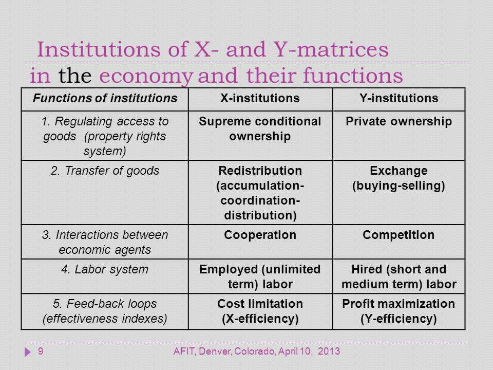 Institutions of X- and Y-matrices in politics and their functions AFIT, Denver, Colorado, April 10, 201310 Functions of institutionsX-institutionsY-institutions 1.Territorial administrative organization of the state Administrative system (unitarity) Federative structure (federation) 2.