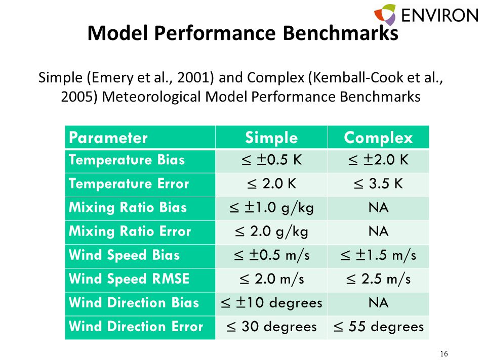 Model Performance Benchmarks ParameterSimpleComplex Temperature Bias≤ ±0.5 K≤ ±2.0 K Temperature Error≤ 2.0 K≤ 3.5 K Mixing Ratio Bias≤ ±1.0 g/kgNA Mixing Ratio Error≤ 2.0 g/kgNA Wind Speed Bias≤ ±0.5 m/s≤ ±1.5 m/s Wind Speed RMSE≤ 2.0 m/s≤ 2.5 m/s Wind Direction Bias≤ ±10 degreesNA Wind Direction Error≤ 30 degrees≤ 55 degrees 16 Simple (Emery et al., 2001) and Complex (Kemball-Cook et al., 2005) Meteorological Model Performance Benchmarks
