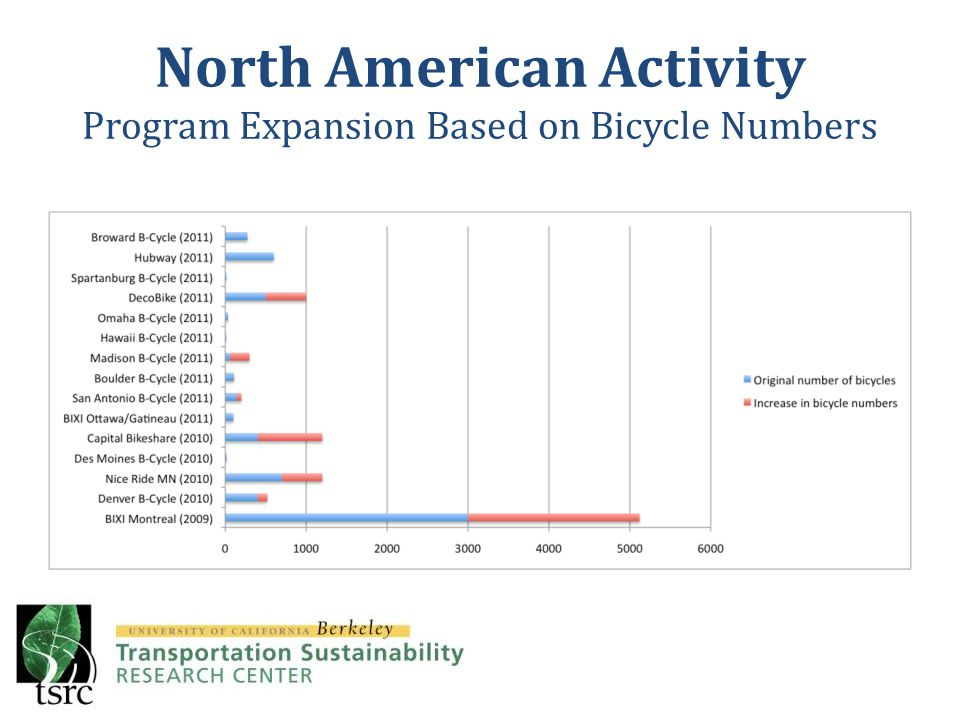 North American Activity Program Expansion Based on Bicycle Numbers