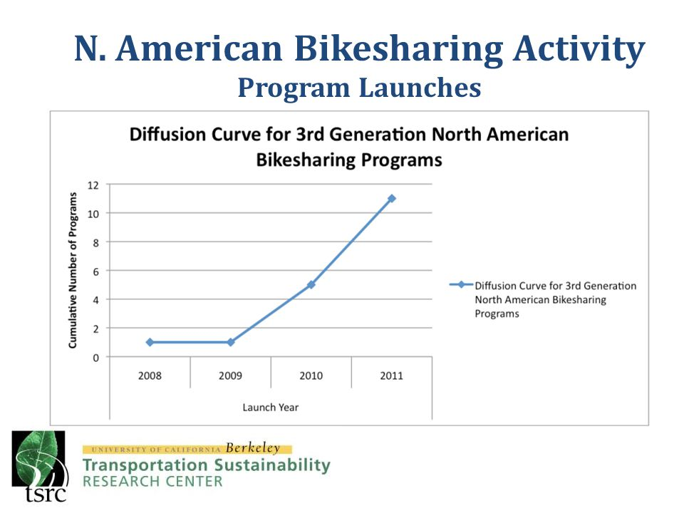 Incorporation of real-time information has offered notable bikesharing improvements – Capital Bikeshare users have access to real-time data on bicycle and dock availability.
