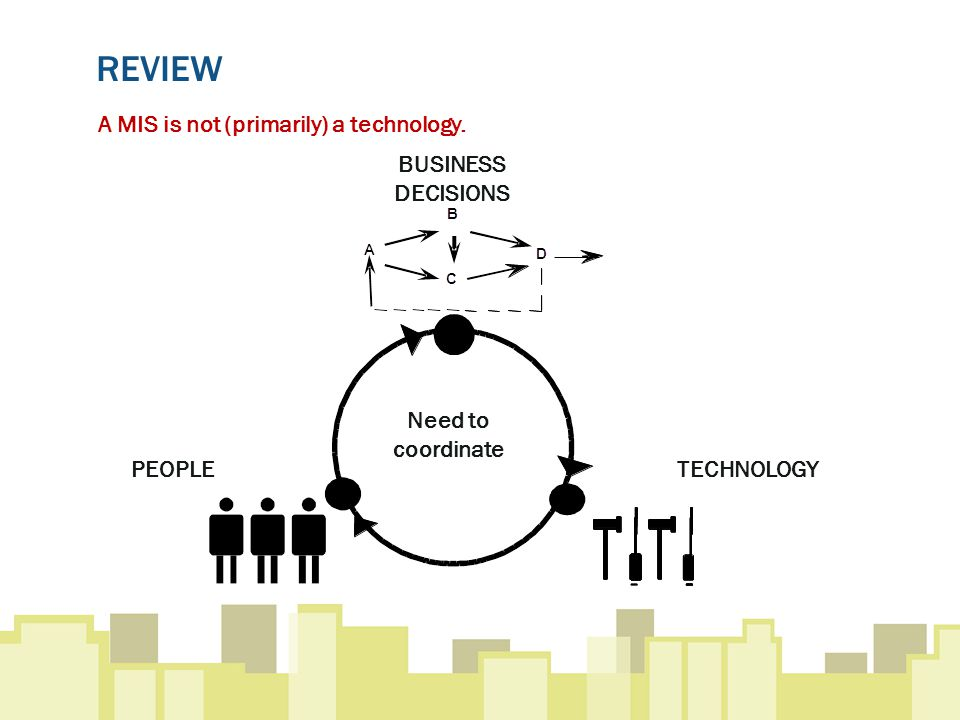REVIEW Need to coordinate TECHNOLOGYPEOPLE BUSINESS DECISIONS A MIS is not (primarily) a technology.