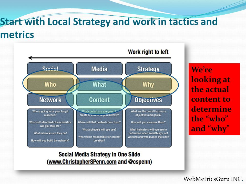 """Start with Local Strategy and work in tactics and metrics We're looking at the actual content to determine the """"who"""" and """"why"""" WebMetricsGuru INC."""