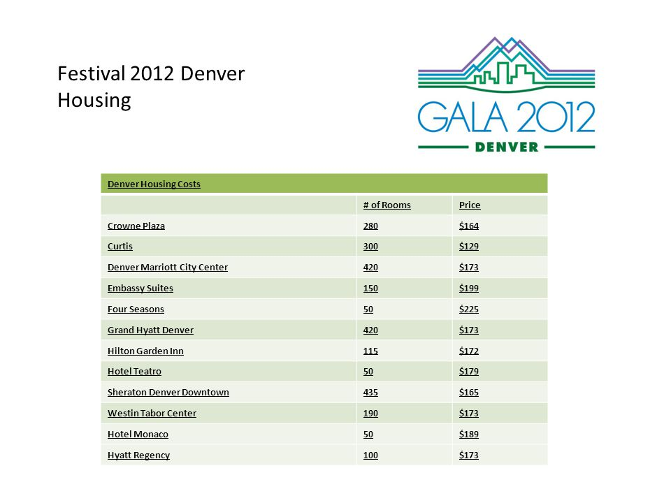 Festival 2012 Denver Housing Denver Housing Costs # of RoomsPrice Crowne Plaza280$164 Curtis300$129 Denver Marriott City Center420$173 Embassy Suites150$199 Four Seasons50$225 Grand Hyatt Denver420$173 Hilton Garden Inn115$172 Hotel Teatro50$179 Sheraton Denver Downtown435$165 Westin Tabor Center190$173 Hotel Monaco50$189 Hyatt Regency100$173