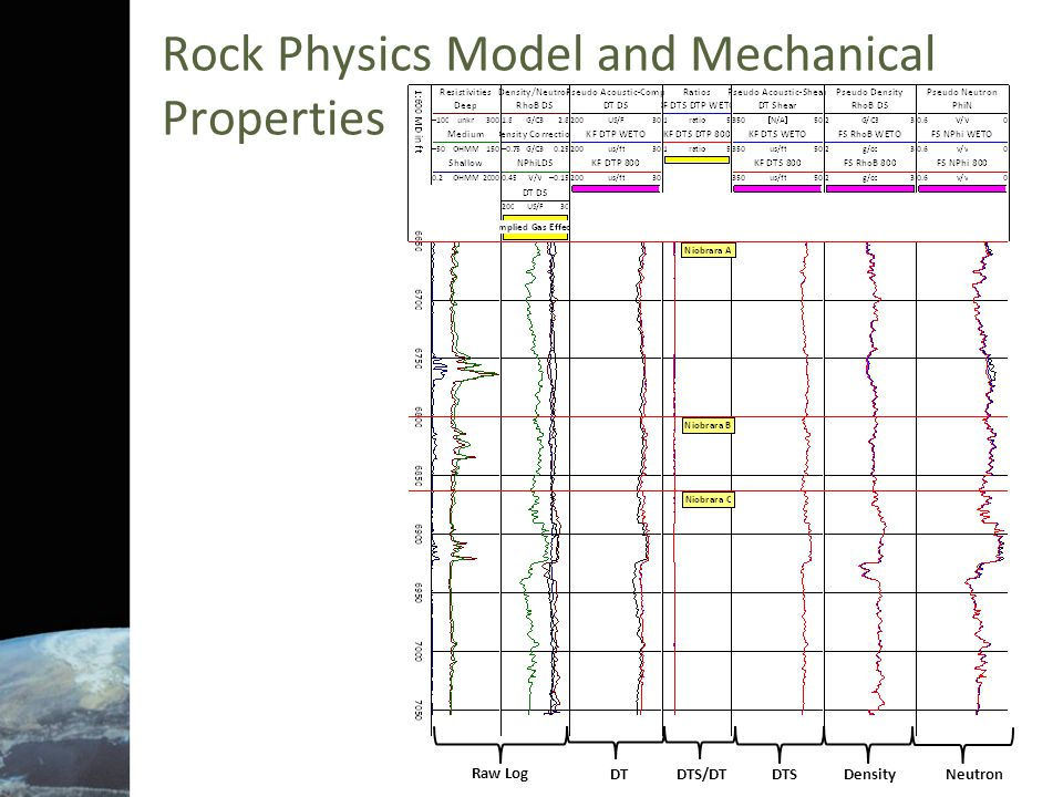 Rock Physics Model and Mechanical Properties Raw Log DTDTS/DTDTSDensityNeutron