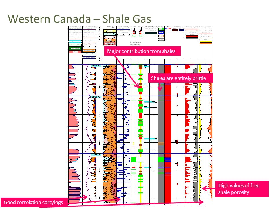 Western Canada – Shale Gas Good correlation core/logs Major contribution from shales Shales are entirely brittle High values of free shale porosity