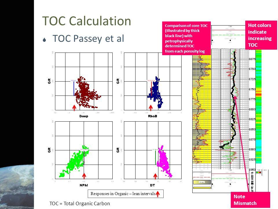 TOC Calculation  TOC Schmoker  Schmoker has three different correlations of RhoB with TOC: □ High Appalachian correlation □ Low Appalachian correlation □ Williston Basin Bakken Note Mismatch
