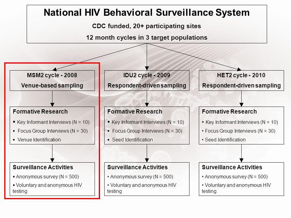 National HIV Behavioral Surveillance System CDC funded, 20+ participating sites 12 month cycles in 3 target populations MSM2 cycle - 2008 Venue-based
