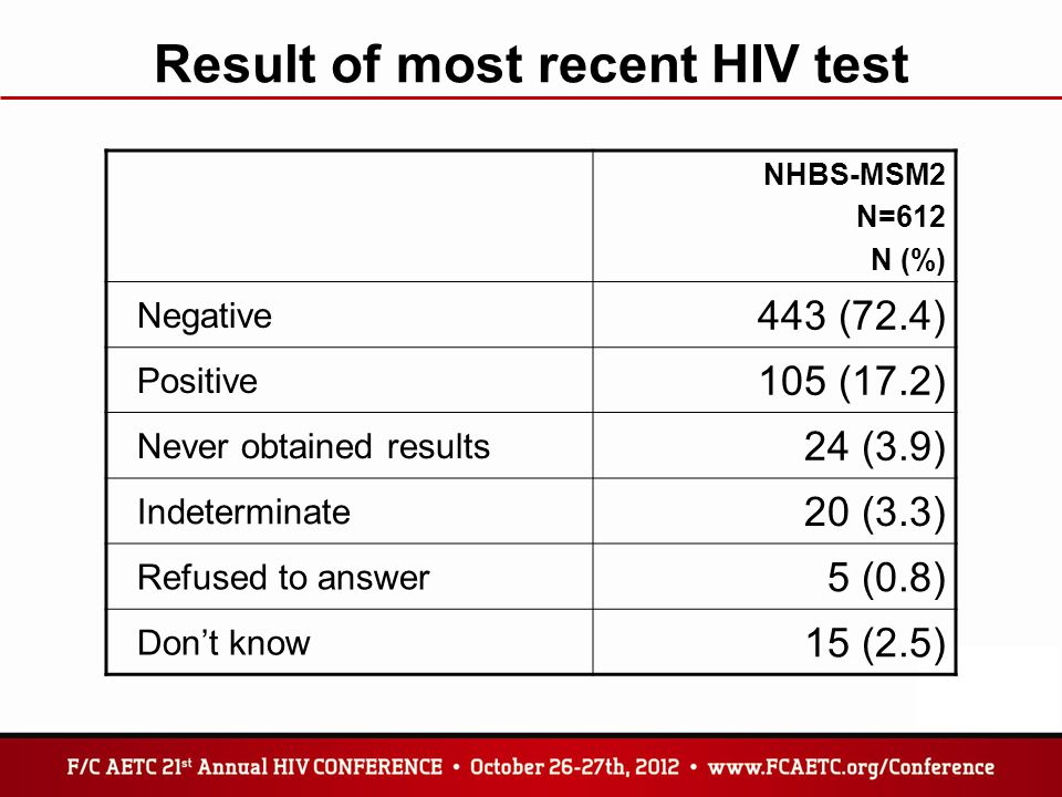 Result of most recent HIV test NHBS-MSM2 N=612 N (%) Negative 443 (72.4) Positive 105 (17.2) Never obtained results 24 (3.9) Indeterminate 20 (3.3) Re