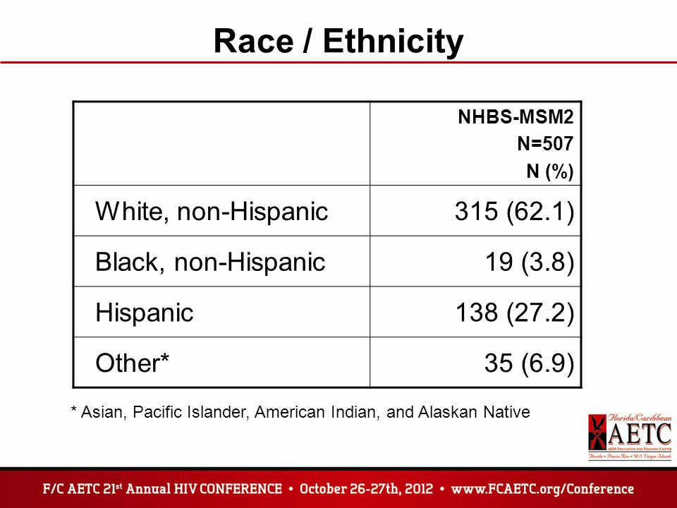 Race / Ethnicity NHBS-MSM2 N=507 N (%) White, non-Hispanic315 (62.1) Black, non-Hispanic19 (3.8) Hispanic138 (27.2) Other*35 (6.9) * Asian, Pacific Is