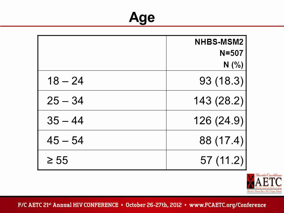 Age NHBS-MSM2 N=507 N (%) 18 – 2493 (18.3) 25 – 34143 (28.2) 35 – 44126 (24.9) 45 – 5488 (17.4) ≥ 5557 (11.2)