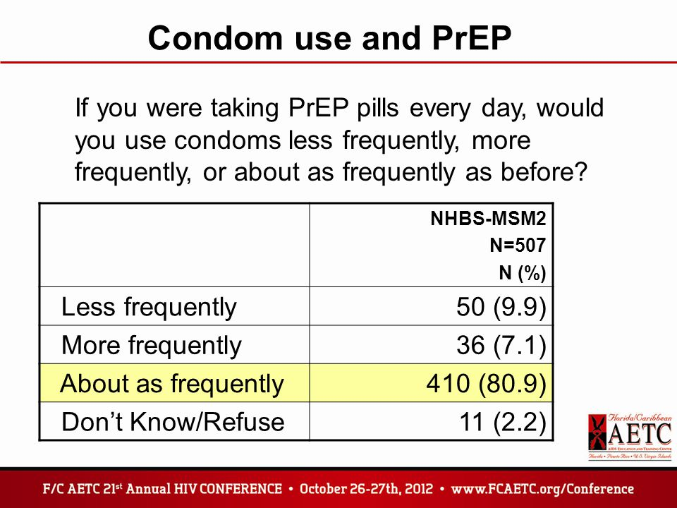 Condom use and PrEP If you were taking PrEP pills every day, would you use condoms less frequently, more frequently, or about as frequently as before?