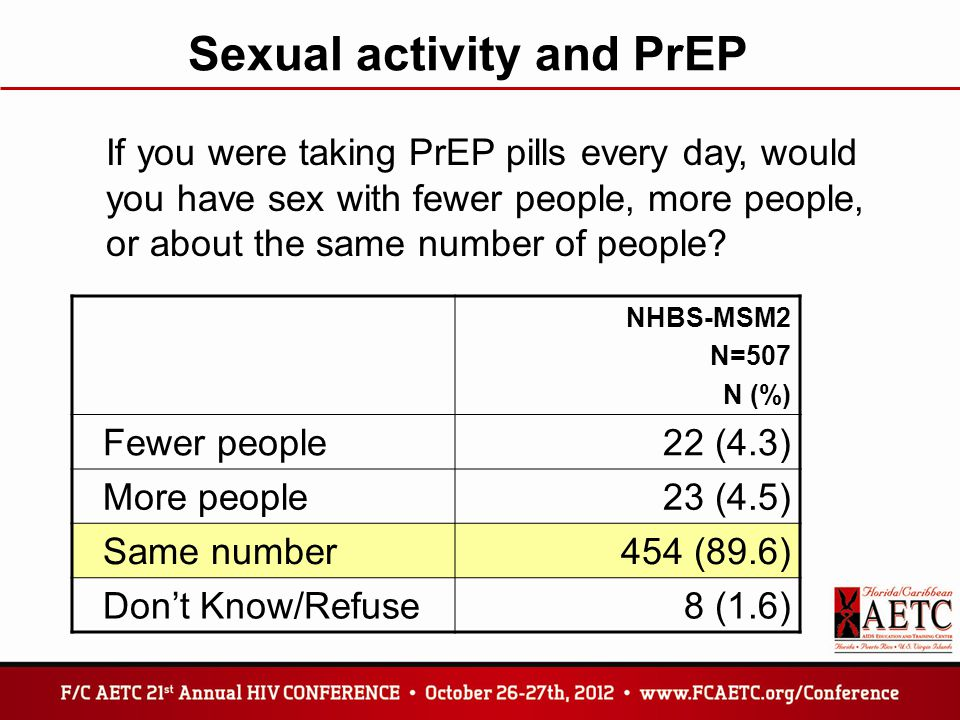 Sexual activity and PrEP If you were taking PrEP pills every day, would you have sex with fewer people, more people, or about the same number of people.