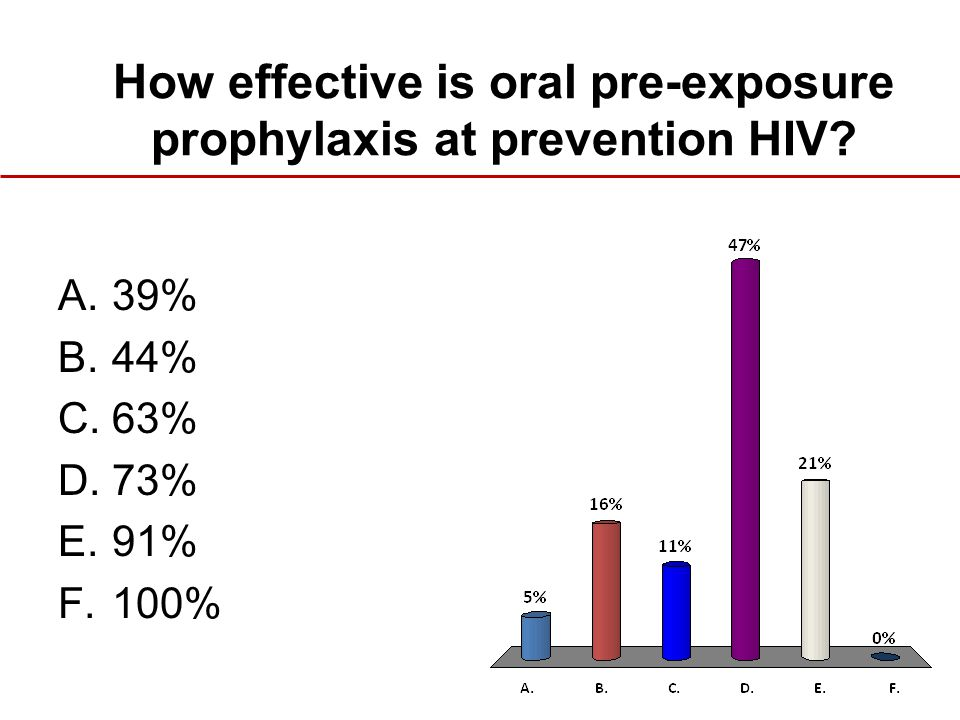 How effective is oral pre-exposure prophylaxis at prevention HIV? A.39% B.44% C.63% D.73% E.91% F.100%