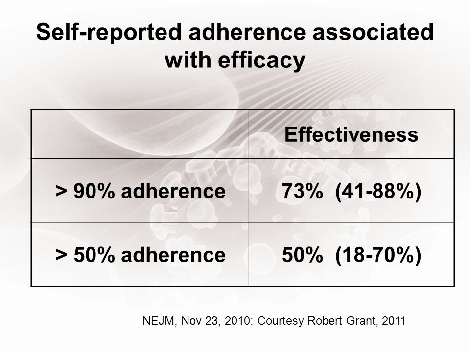 Self-reported adherence associated with efficacy Effectiveness > 90% adherence73% (41-88%) > 50% adherence50% (18-70%) NEJM, Nov 23, 2010: Courtesy Robert Grant, 2011