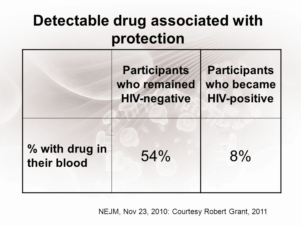 Detectable drug associated with protection Participants who remained HIV-negative Participants who became HIV-positive % with drug in their blood 54%8% NEJM, Nov 23, 2010: Courtesy Robert Grant, 2011