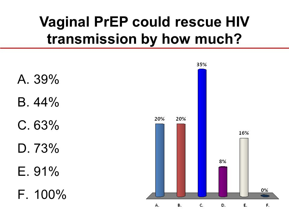 Vaginal PrEP could rescue HIV transmission by how much? A.39% B.44% C.63% D.73% E.91% F.100%