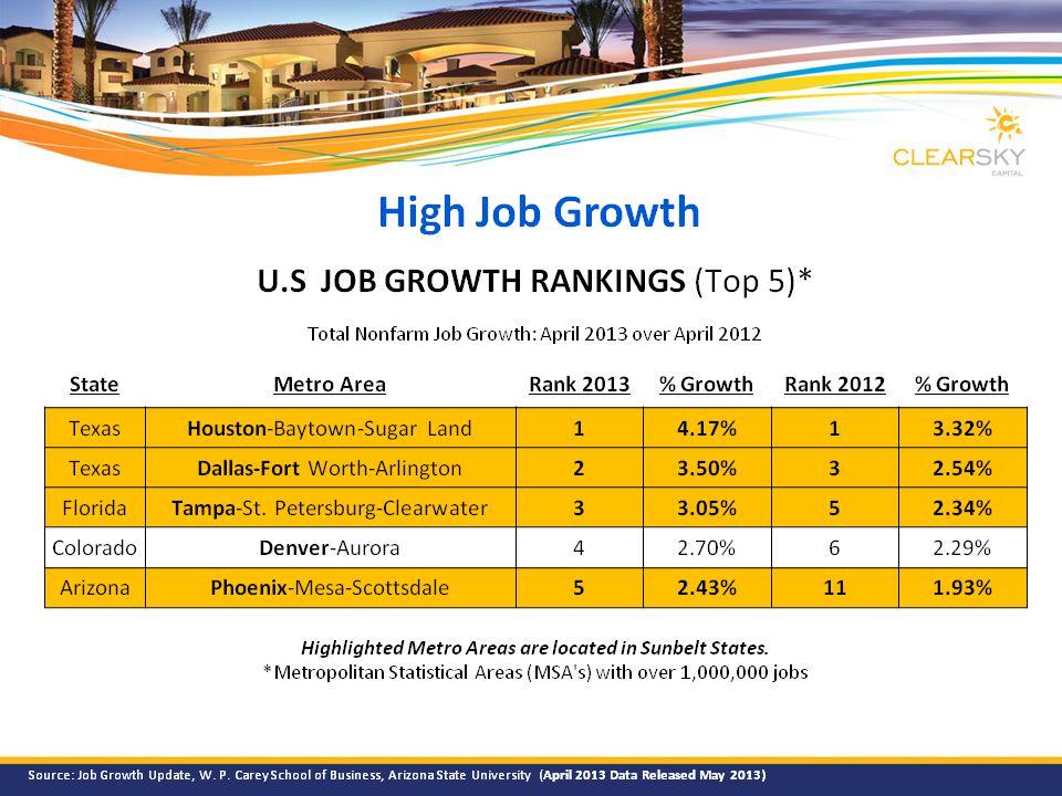 High Job Growth U.S JOB GROWTH RANKINGS (Top 5)* Total Nonfarm Job Growth: April 2013 over April 2012 StateMetro AreaRank 2013% GrowthRank 2012% Growth TexasHouston-Baytown-Sugar Land14.17%13.32% TexasDallas-Fort Worth-Arlington23.50%32.54% FloridaTampa-St.