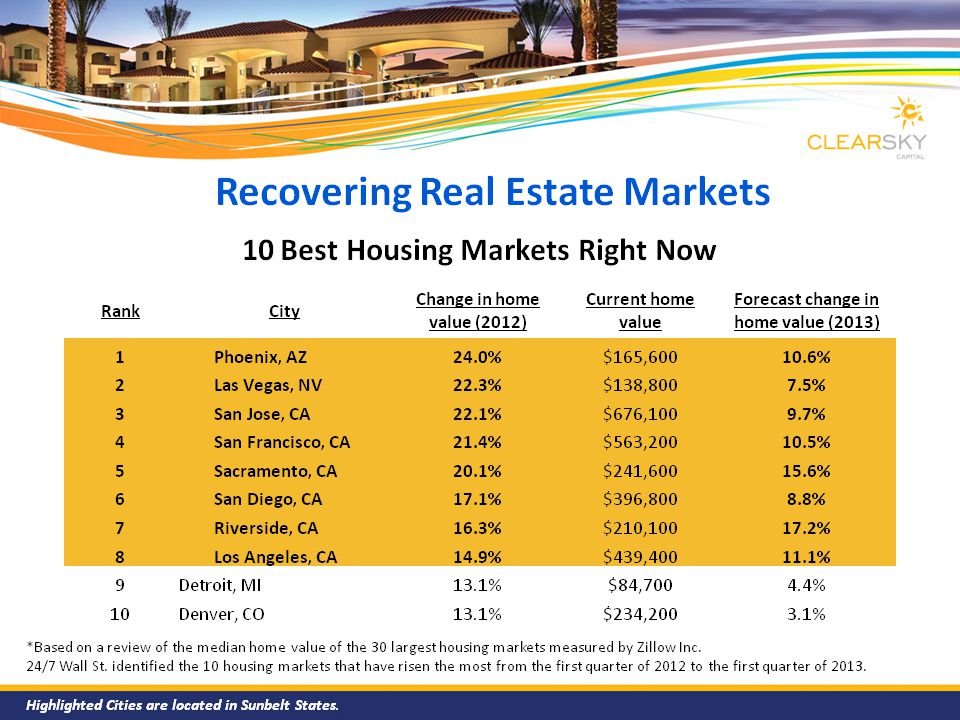 Recovering Real Estate Markets *Based on a review of the median home value of the 30 largest housing markets measured by Zillow Inc. 24/7 Wall St. ide