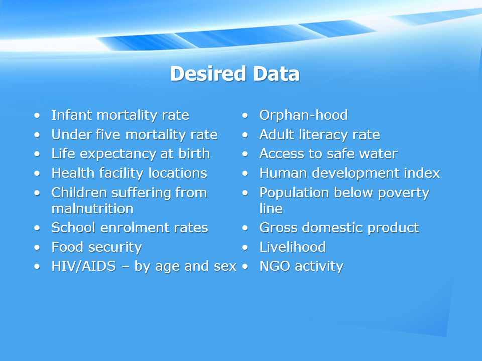 Desired Data Infant mortality rateInfant mortality rate Under five mortality rateUnder five mortality rate Life expectancy at birthLife expectancy at birth Health facility locationsHealth facility locations Children suffering from malnutritionChildren suffering from malnutrition School enrolment ratesSchool enrolment rates Food securityFood security HIV/AIDS – by age and sexHIV/AIDS – by age and sex Orphan-hoodOrphan-hood Adult literacy rateAdult literacy rate Access to safe waterAccess to safe water Human development indexHuman development index Population below poverty linePopulation below poverty line Gross domestic productGross domestic product LivelihoodLivelihood NGO activityNGO activity