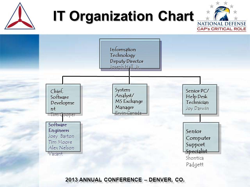 IT Organization Chart IT Organization Chart 2013 ANNUAL CONFERENCE – DENVER, CO.