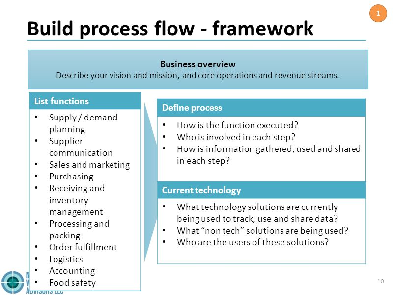 Build process flow - framework 10 Business overview Describe your vision and mission, and core operations and revenue streams.