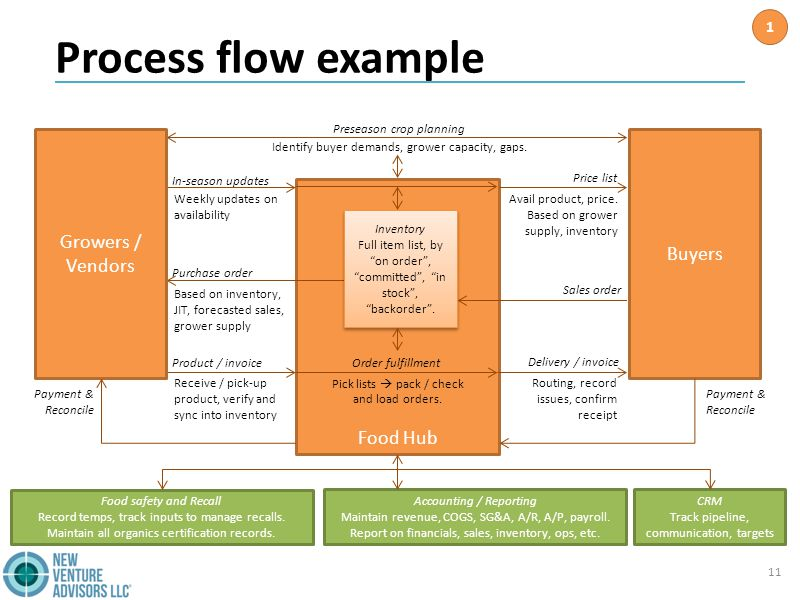 Process flow example 11 Food Hub In-season updates Price list Purchase order Sales order Product / invoiceOrder fulfillment Delivery / invoice Buyers Growers / Vendors Identify buyer demands, grower capacity, gaps.