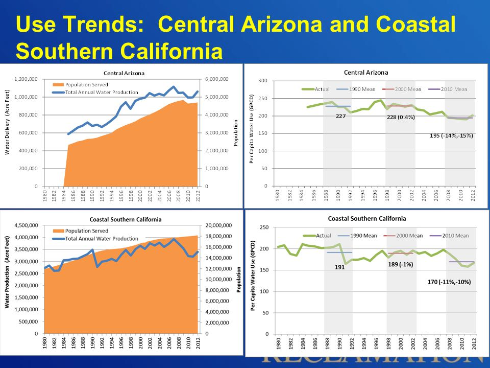 Use Trends: Central Arizona and Coastal Southern California