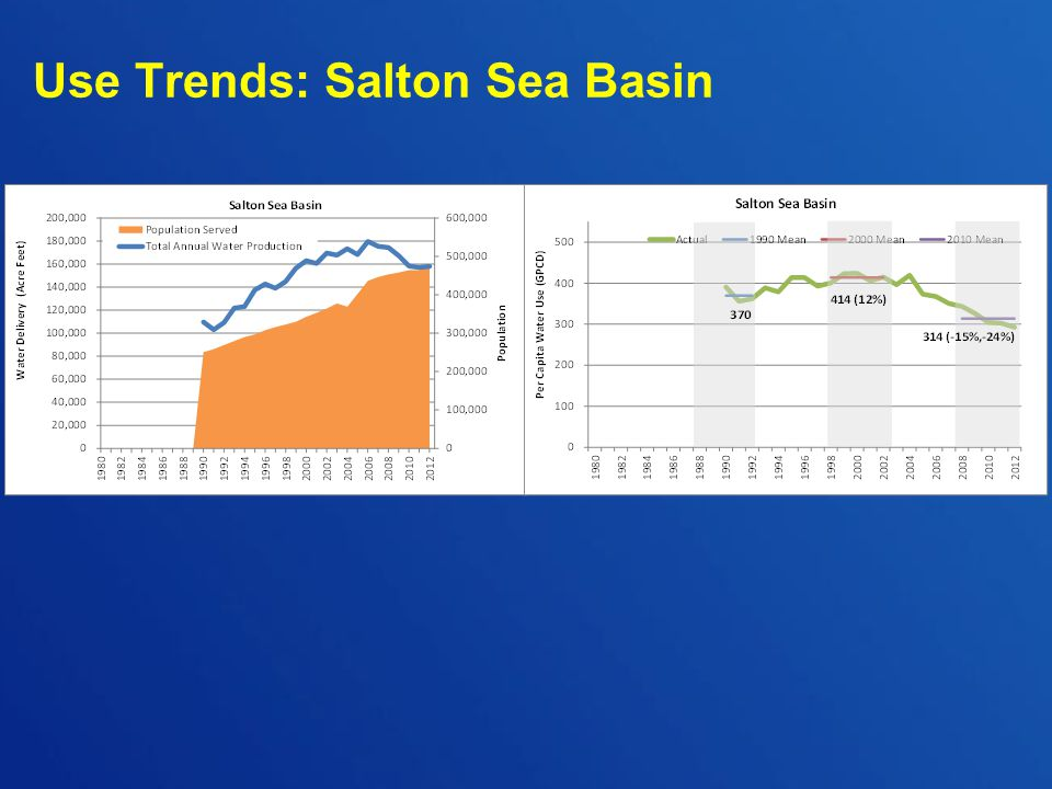 Use Trends: Salton Sea Basin