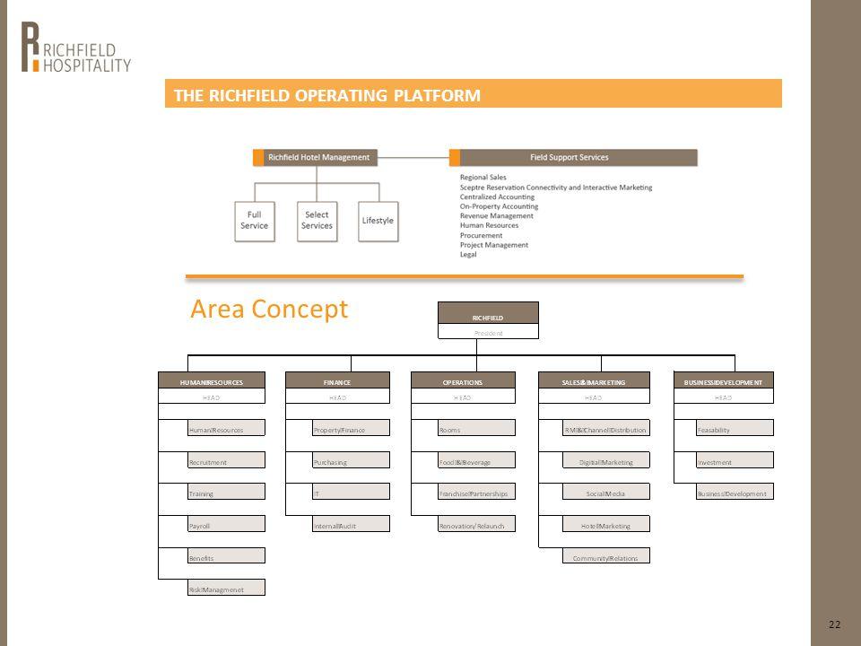 THE RICHFIELD OPERATING PLATFORM 22 Area Concept