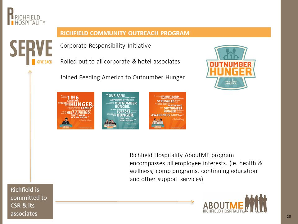 25 RICHFIELD COMMUNITY OUTREACH PROGRAM Corporate Responsibility Initiative Rolled out to all corporate & hotel associates Joined Feeding America to Outnumber Hunger Richfield is committed to CSR & its associates Richfield Hospitality AboutME program encompasses all employee interests.