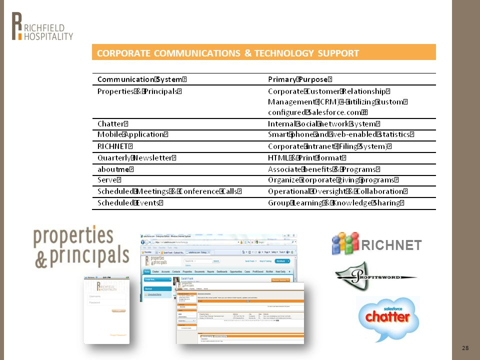 CORPORATE COMMUNICATIONS & TECHNOLOGY SUPPORT 28 RICHNET