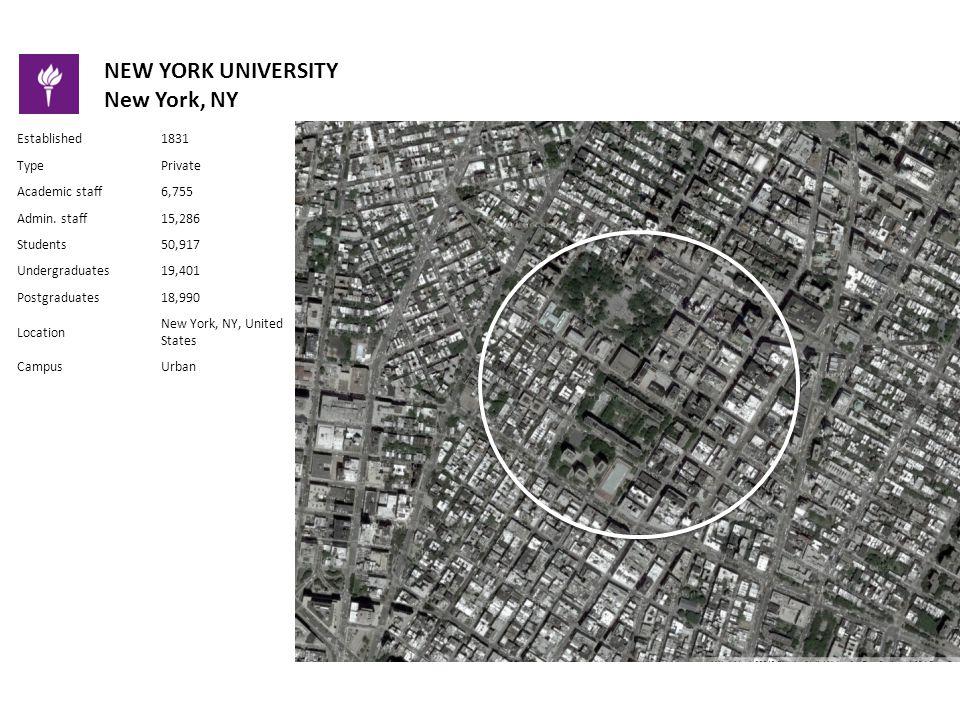 NEW YORK UNIVERSITY New York, NY Established1831 TypePrivate Academic staff6,755 Admin.