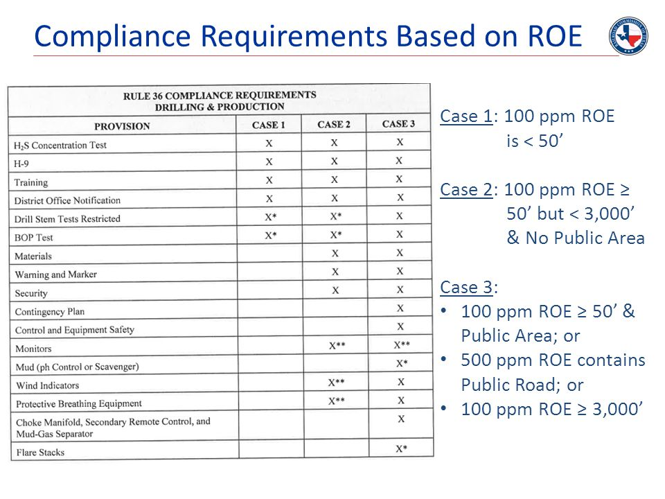 Compliance Requirements Based on ROE Case 1: 100 ppm ROE is < 50' Case 2: 100 ppm ROE ≥ 50' but < 3,000' & No Public Area Case 3: 100 ppm ROE ≥ 50' &