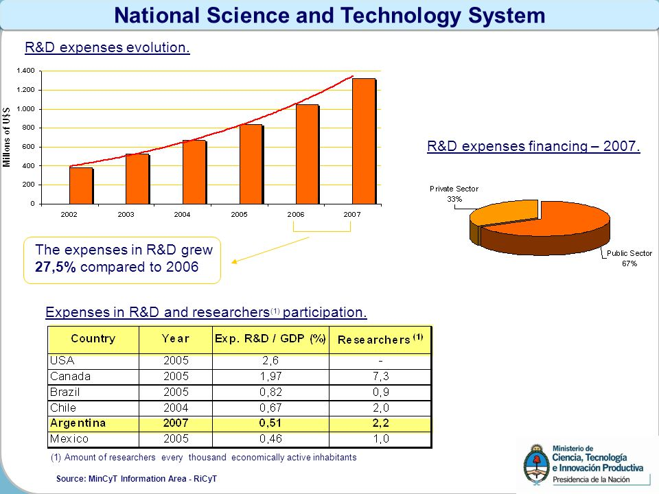 National Science and Technology System The expenses in R&D grew 27,5% compared to 2006 R&D expenses financing – 2007.