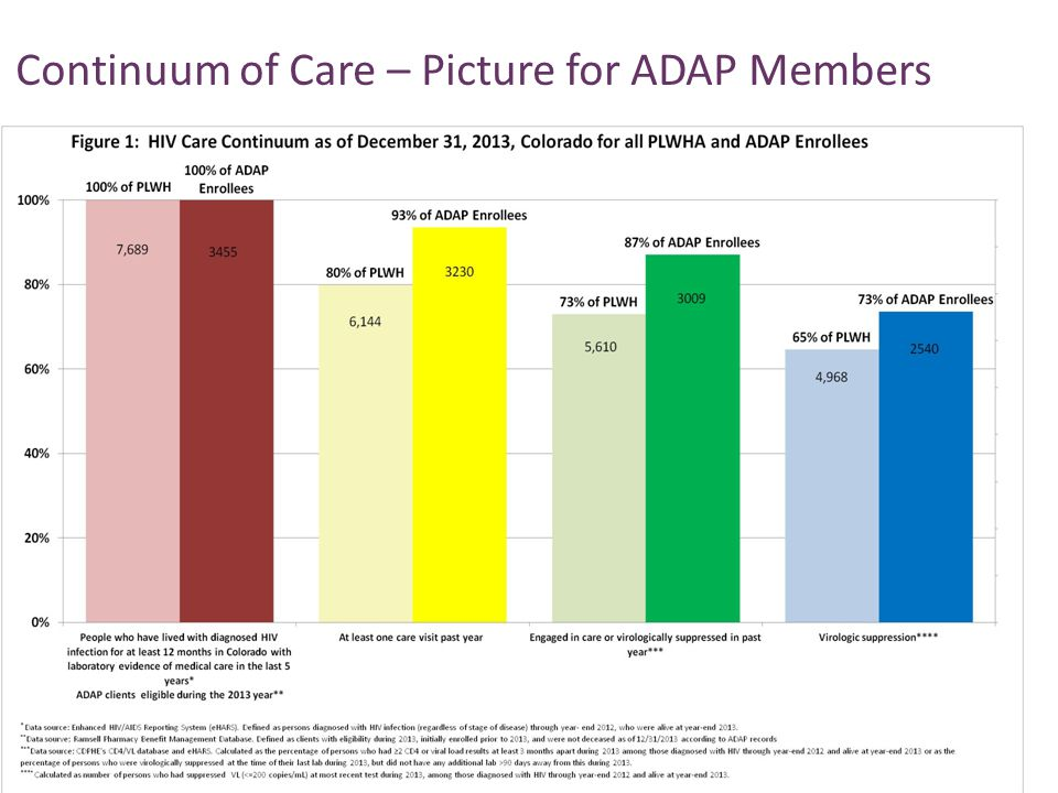 Continuum of Care – Picture for ADAP Members