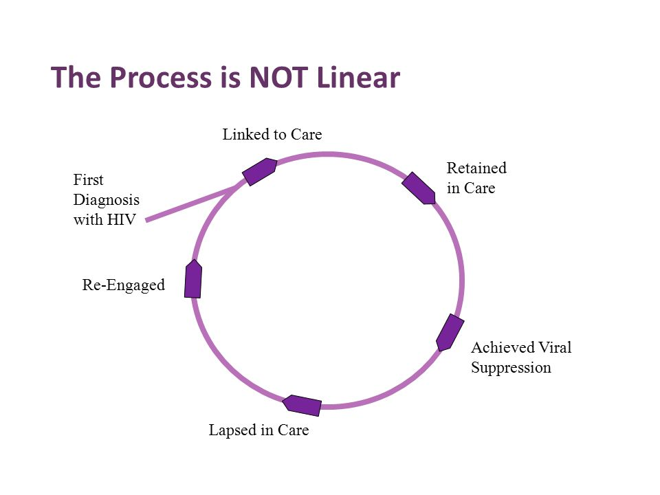 The Process is NOT Linear First Diagnosis with HIV Linked to Care Retained in Care Achieved Viral Suppression Lapsed in Care Re-Engaged