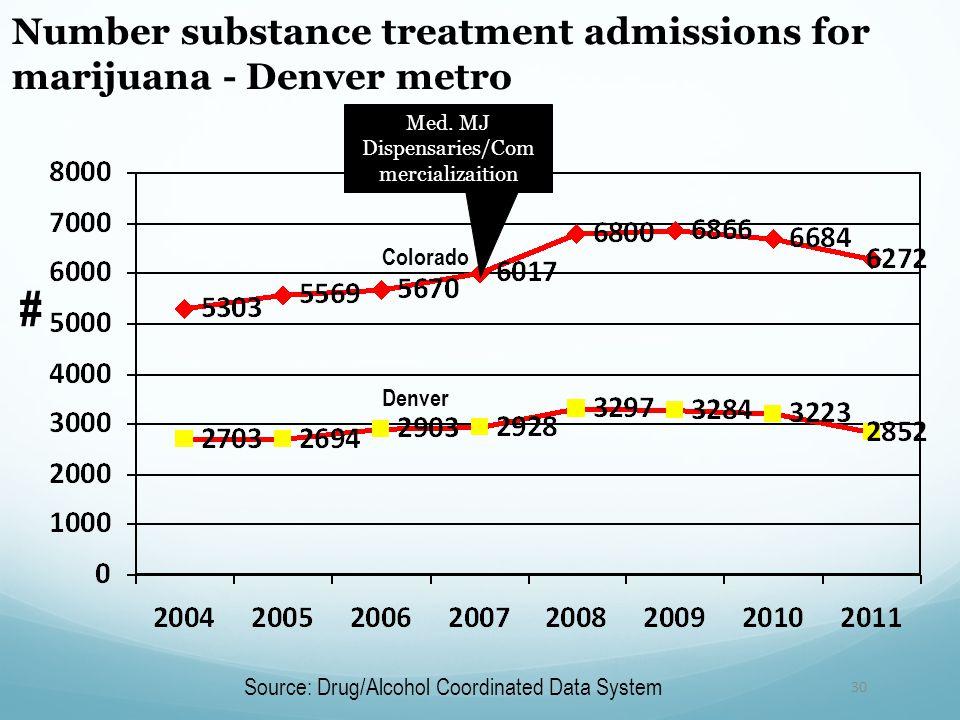 30 # Number substance treatment admissions for marijuana - Denver metro Source: Drug/Alcohol Coordinated Data System Colorado Denver Med.