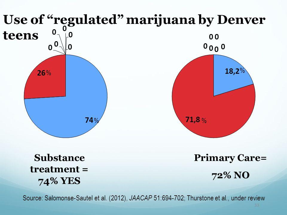 33 Use of regulated marijuana by Denver teens Source: Salomonse-Sautel et al.