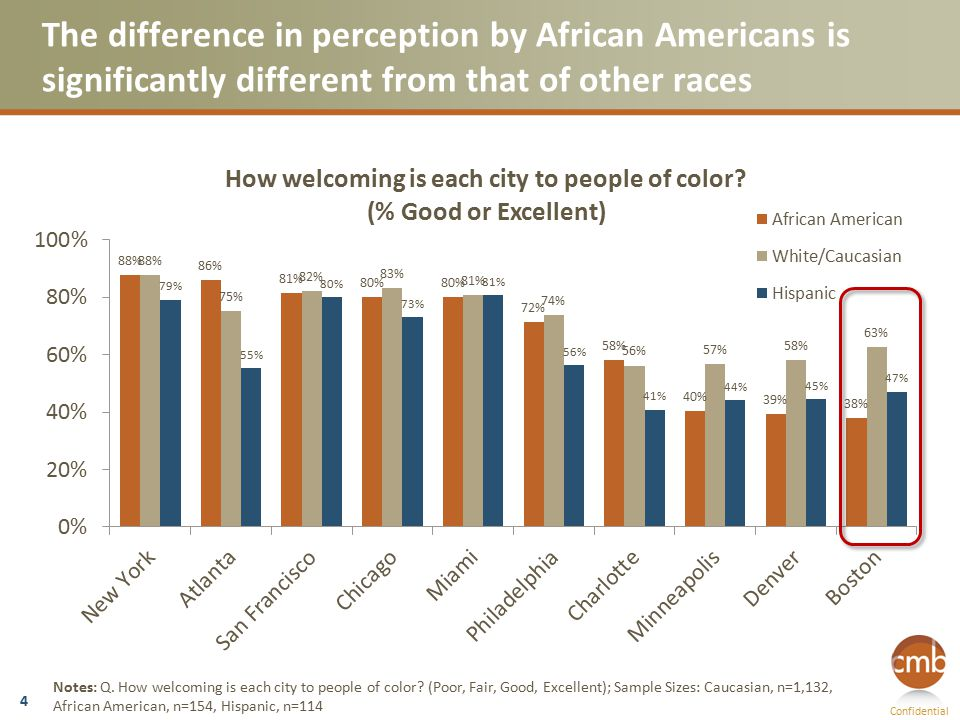 Confidential The difference in perception by African Americans is significantly different from that of other races 4 Notes: Q.