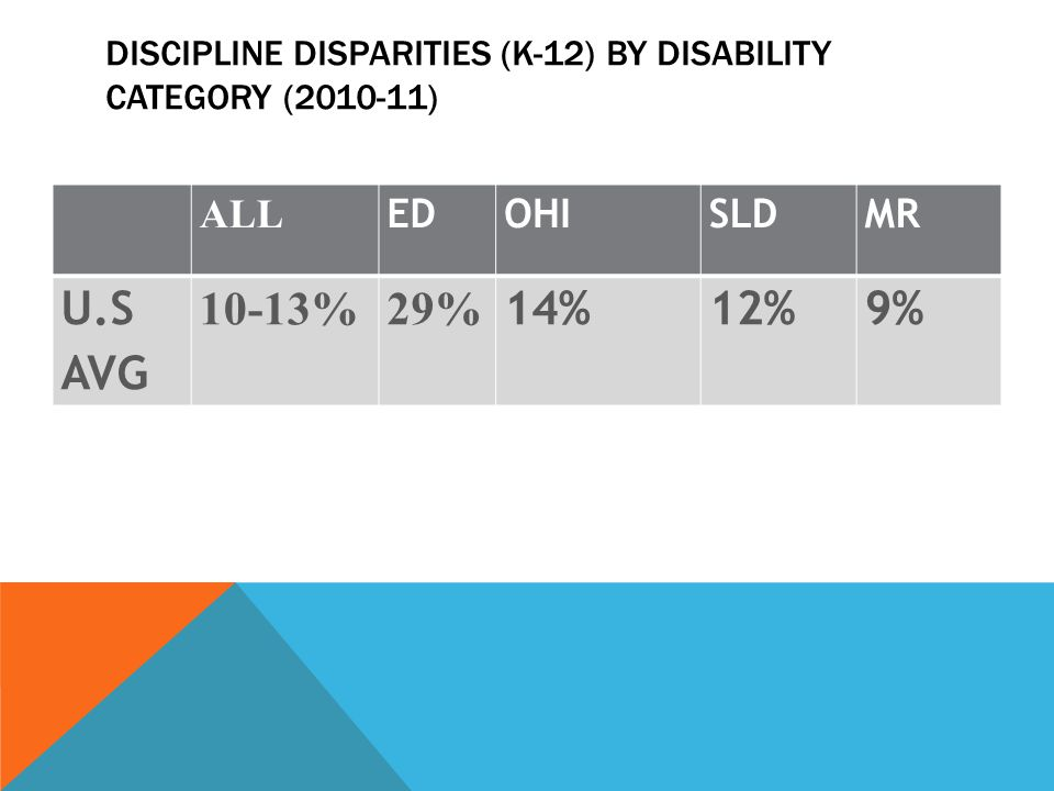 DISCIPLINE DISPARITIES (K-12) BY DISABILITY CATEGORY (2010-11) ALL EDOHISLDMR U.S AVG 10-13%29% 14%12%9%