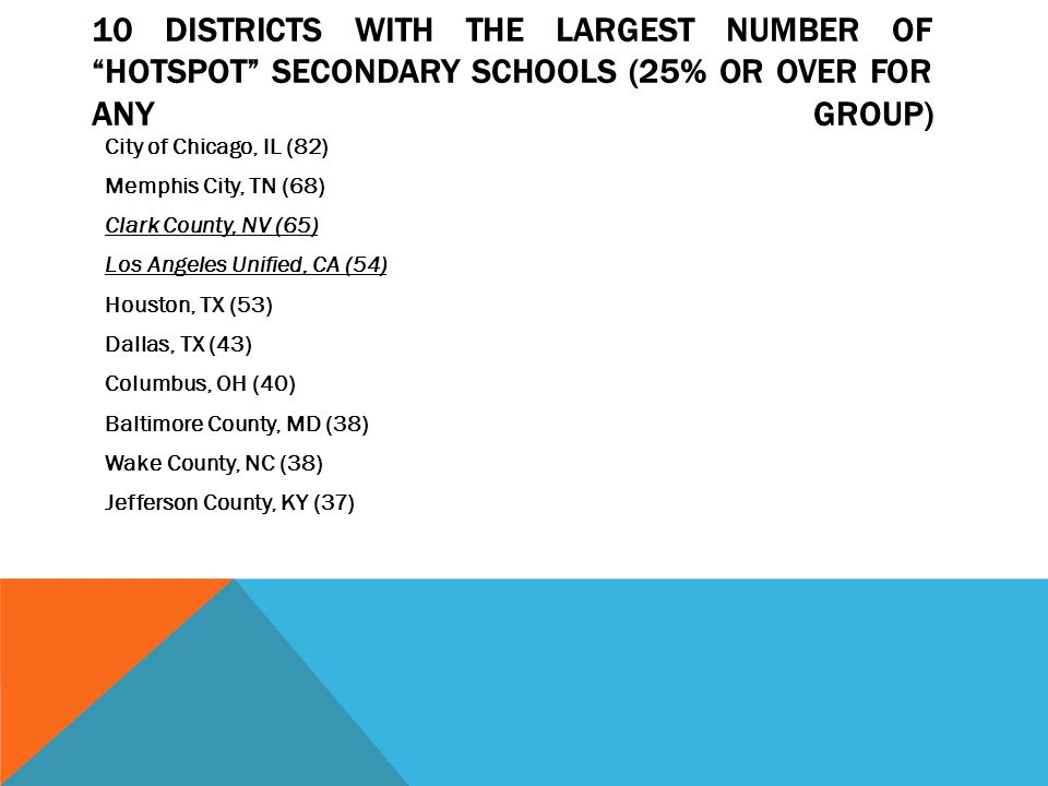 10 DISTRICTS WITH THE LARGEST NUMBER OF HOTSPOT SECONDARY SCHOOLS (25% OR OVER FOR ANY GROUP) City of Chicago, IL (82) Memphis City, TN (68) Clark County, NV (65) Los Angeles Unified, CA (54) Houston, TX (53) Dallas, TX (43) Columbus, OH (40) Baltimore County, MD (38) Wake County, NC (38) Jefferson County, KY (37)
