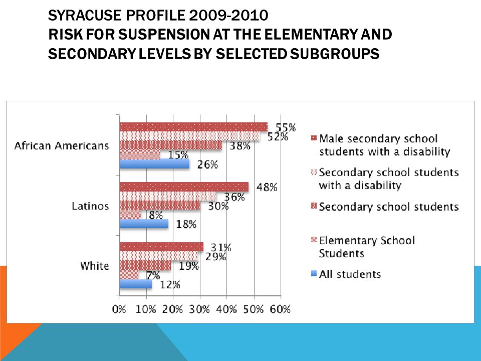 SYRACUSE PROFILE 2009-2010 RISK FOR SUSPENSION AT THE ELEMENTARY AND SECONDARY LEVELS BY SELECTED SUBGROUPS