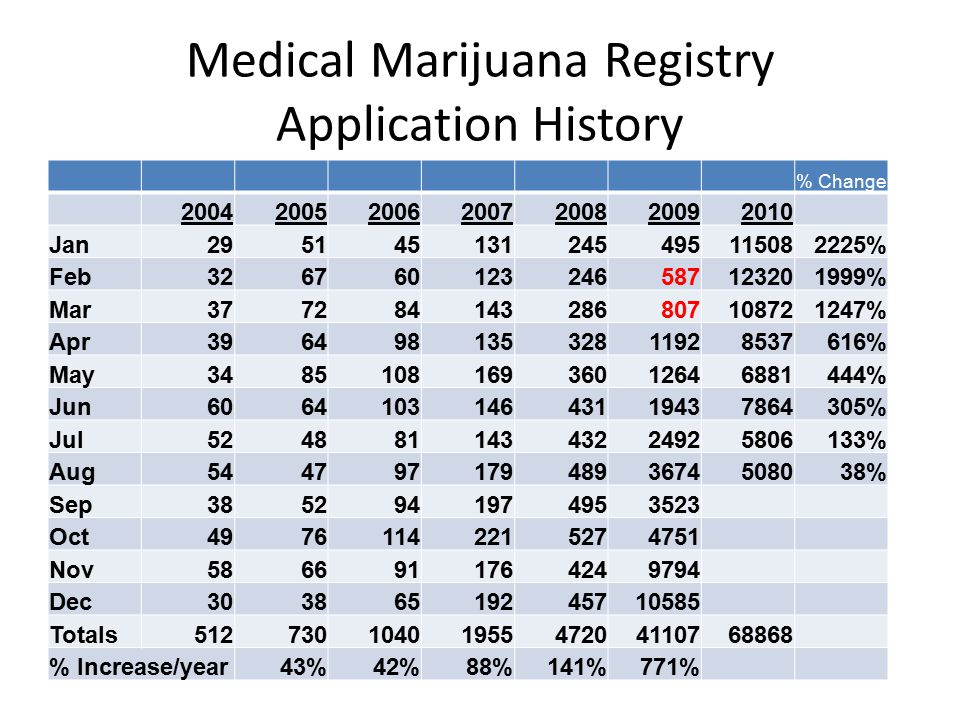 Reexamine the Numbers Colorado: 5,024,748 Denver: 610,345 Patients 123,890 2.5 % of the TOTAL Population Number of 7-11's in Denver.