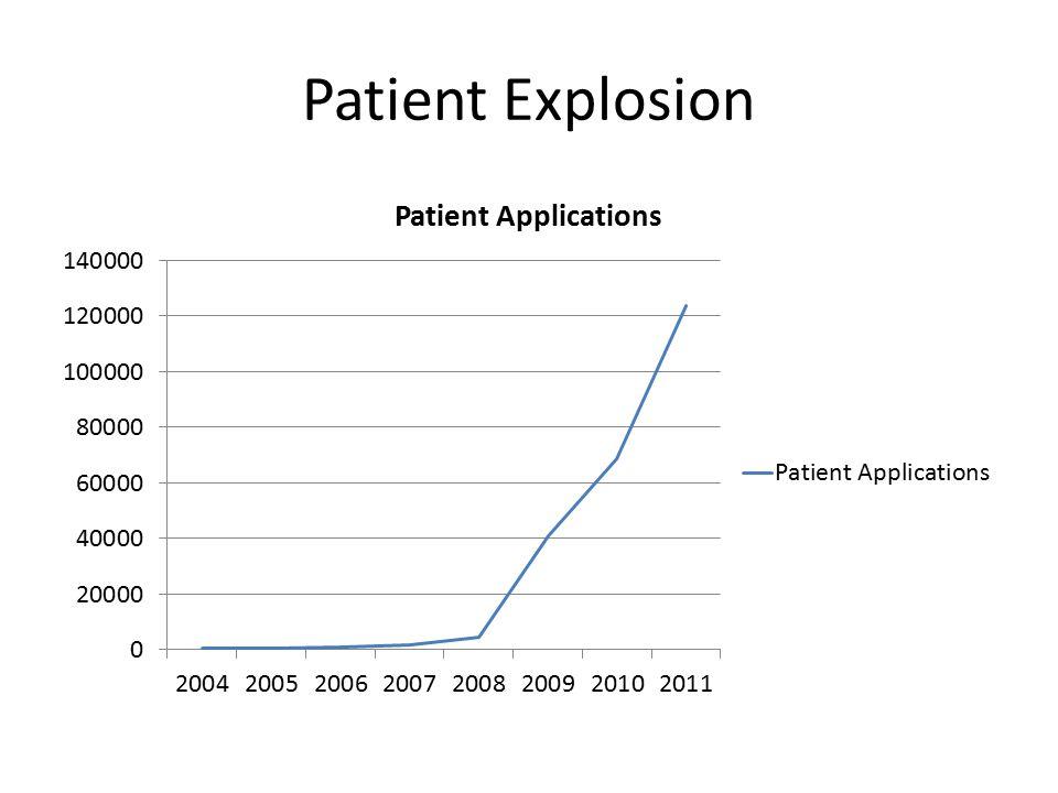Industry Explosion August 2009 June 2011  8,000 Patients 123,890 Patients  Dispensaries: .